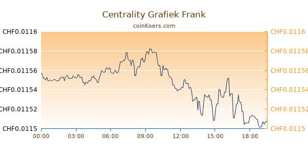 Centrality Grafiek Vandaag