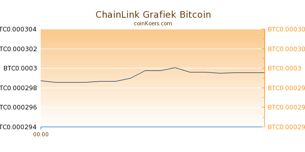 ChainLink Grafiek Vandaag