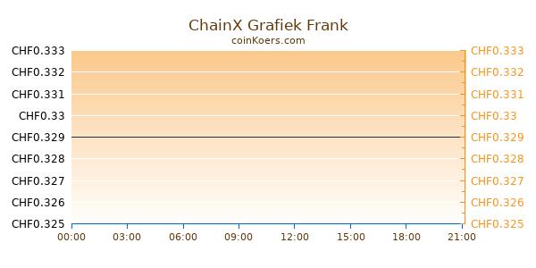 ChainX Grafiek Vandaag