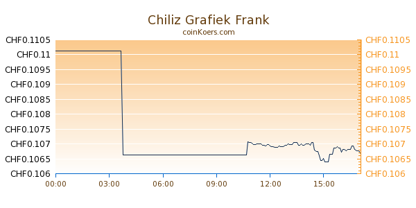 Chiliz Grafiek Vandaag