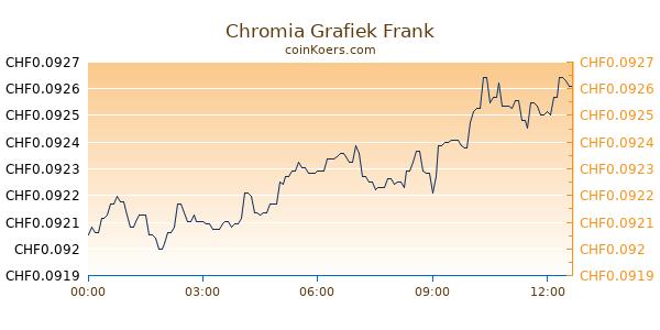 Chromia Grafiek Vandaag