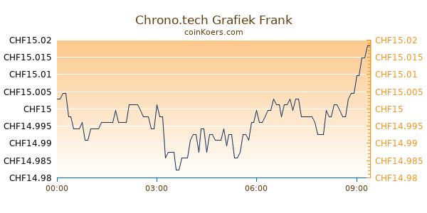 Chrono.tech Grafiek Vandaag