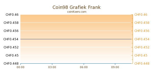 Coin98 Grafiek Vandaag