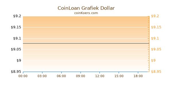 CoinLoan Grafiek Vandaag