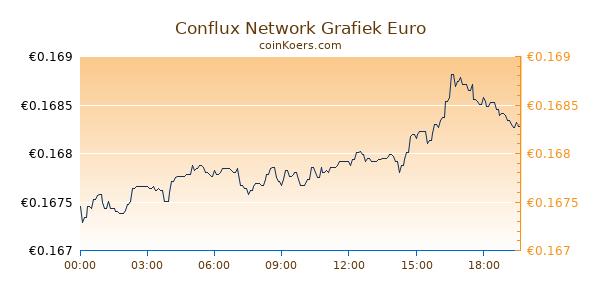 Conflux Network Grafiek Vandaag