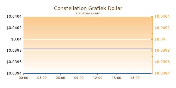 Constellation Grafiek Vandaag
