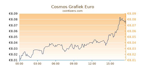 Cosmos Grafiek Vandaag