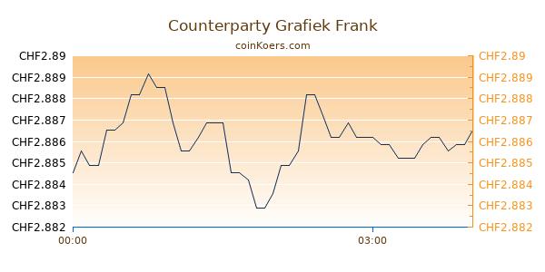 Counterparty Grafiek Vandaag