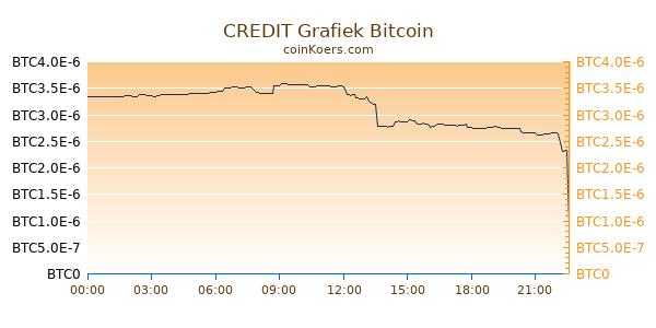 CREDIT Grafiek Vandaag