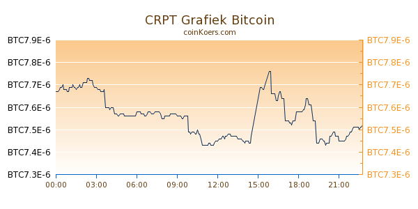 CRPT Grafiek Vandaag