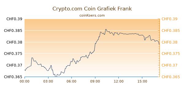 Crypto.com Coin Grafiek Vandaag
