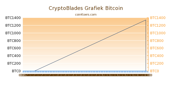 CryptoBlades Grafiek Vandaag