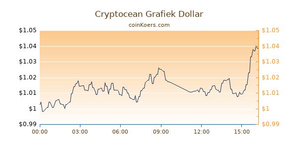 Cryptocean Grafiek Vandaag