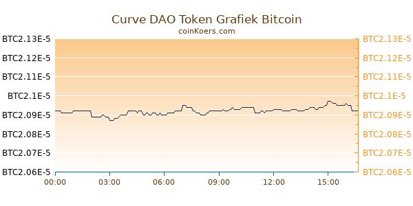 Curve DAO Token Grafiek Vandaag