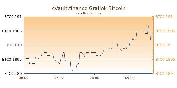 cVault.finance Grafiek Vandaag