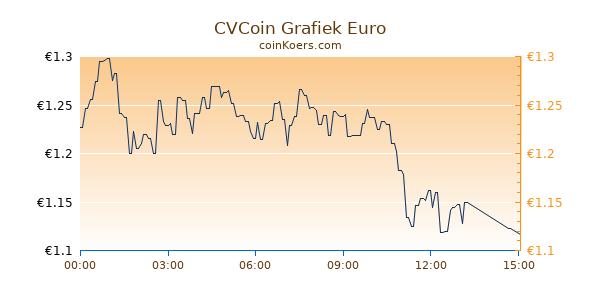 CVCoin Grafiek Vandaag