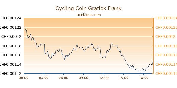 Cycling Coin Grafiek Vandaag
