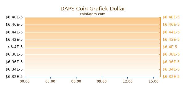 DAPS Coin Grafiek Vandaag