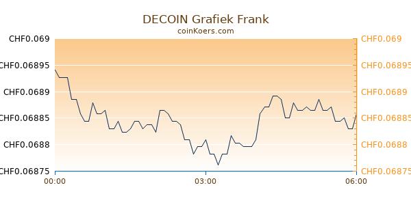 DECOIN Grafiek Vandaag