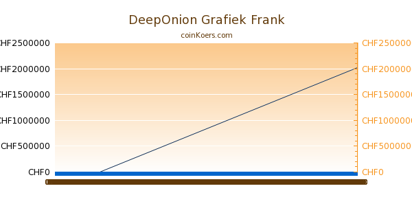 DeepOnion Grafiek Vandaag