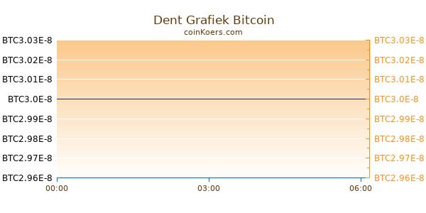 Dent Grafiek Vandaag