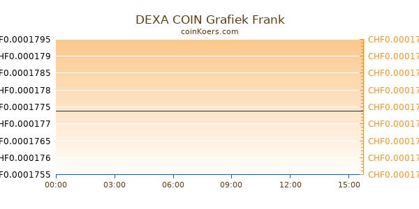 DEXA COIN Grafiek Vandaag