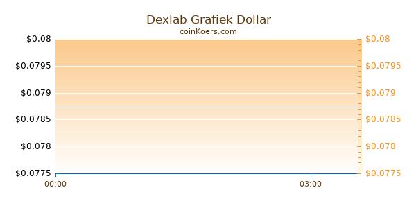Dexlab Grafiek Vandaag