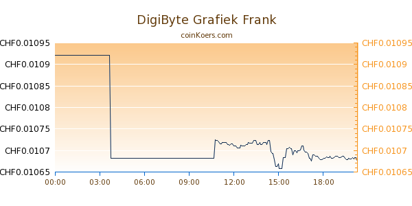 DigiByte Grafiek Vandaag
