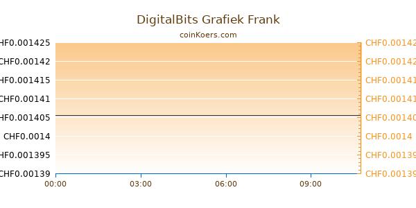 DigitalBits Grafiek Vandaag