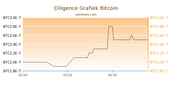 Diligence Grafiek Vandaag