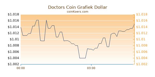Doctors Coin Grafiek Vandaag