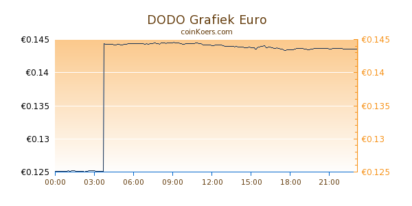 DODO Grafiek Vandaag