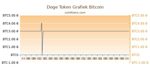 Doge Token Grafiek Vandaag
