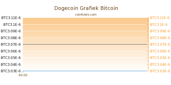 Dogecoin Grafiek Vandaag