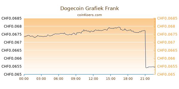 Dogecoin Koers Euro € Live Realtime: 0.00167412 (DOGE ...
