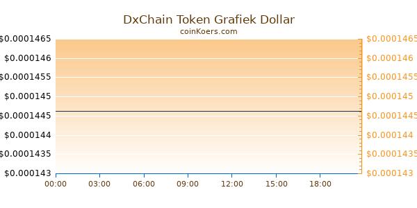 DxChain Token Grafiek Vandaag