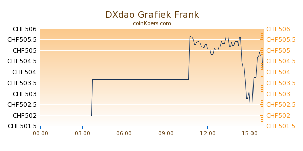 DXdao Grafiek Vandaag