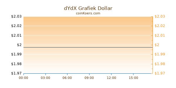 dYdX Grafiek Vandaag
