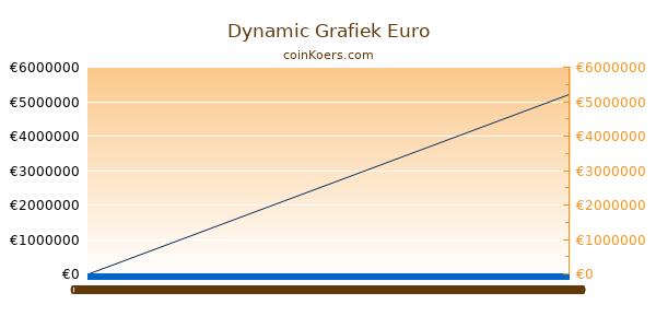 Dynamic Grafiek Vandaag