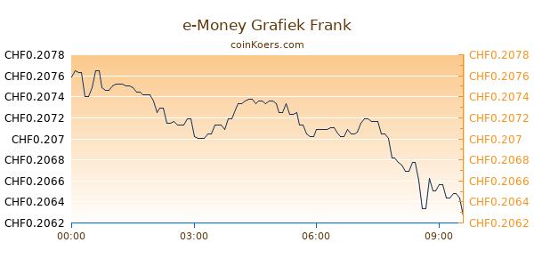 e-Money Grafiek Vandaag