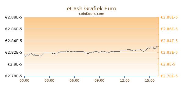 eCash Grafiek Vandaag