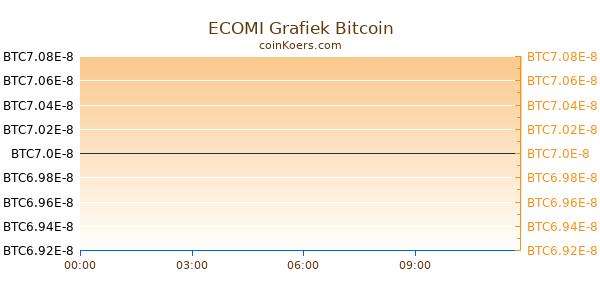 ECOMI Grafiek Vandaag