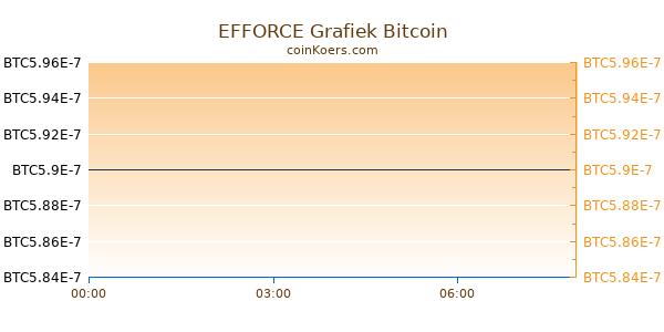 EFFORCE Grafiek Vandaag