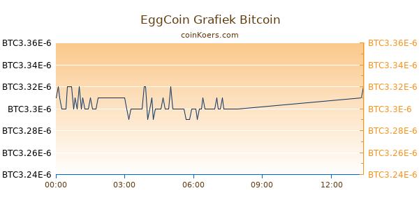 EggCoin Grafiek Vandaag