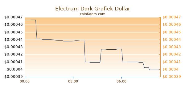 Electrum Dark Grafiek Vandaag