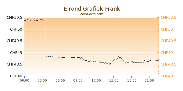 Elrond Grafiek Vandaag