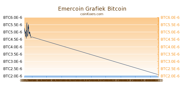 Emercoin Grafiek Vandaag