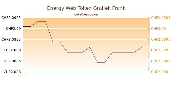 Energy Web Token Grafiek Vandaag