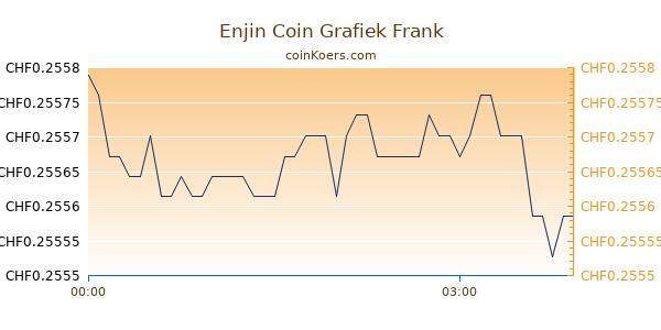 Enjin Coin Grafiek Vandaag