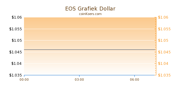 EOS Grafiek Vandaag